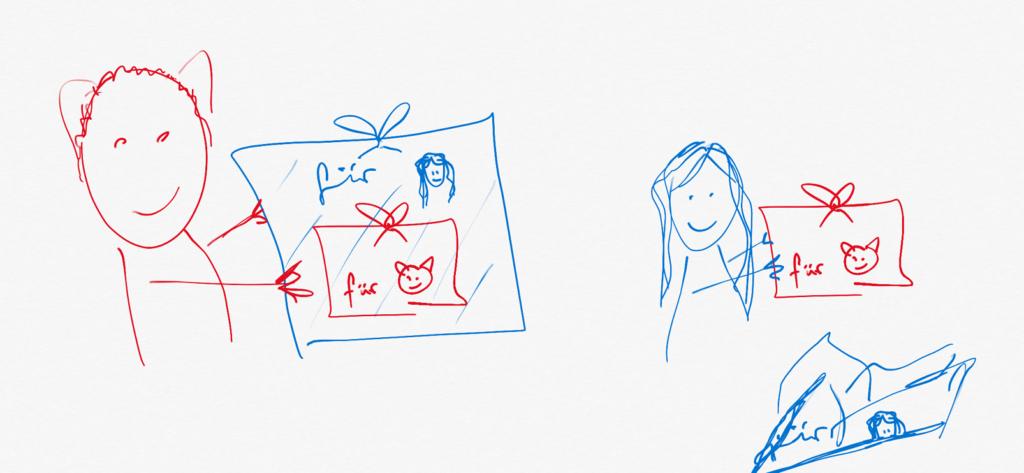 In der linken Bildhälfte hält eine rot skizzierte Person mit Katzenohren ein blaues Geschenk hoch, in dem sich ein rotes Geschenk befindet. Das blaue Geschenk ist piktografisch an eine langhaarige Person adressiert. In der rechten Bildhälfte hat eine blau skizzierte langhaarige Person die äußere Verpackungsschicht entfernt und hält ein rotes Geschenk in der Hand, das an die Katzohrperson adressiert ist.